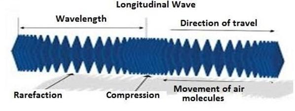 Form 5 Physics: WAVE MOTION 1 – Page 2 – Msomi Maktaba